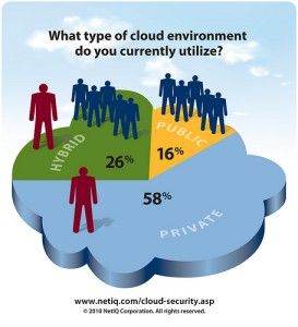 Cloud Enviroments